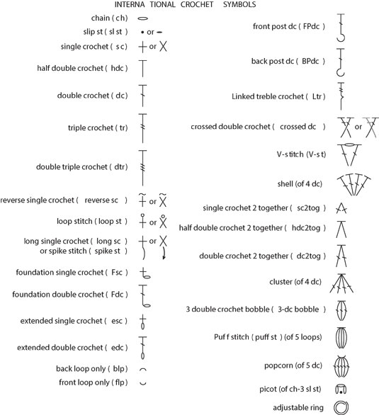 Crochet Abbreviations For Beginners common international crochet symbols and crochet stitch abbreviations yoqslux