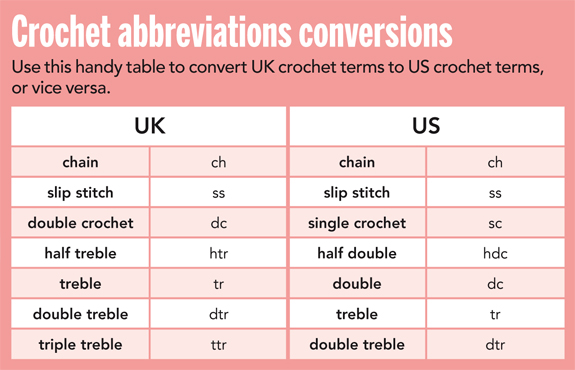 crochet terms uk and us crochet stitches - mollie makes lgiclcb