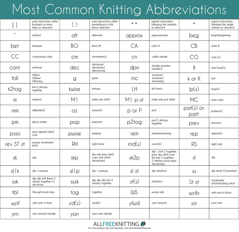 Knitting Abbreviations most common knitting abbreviations | allfreeknitting.com eiyxygu