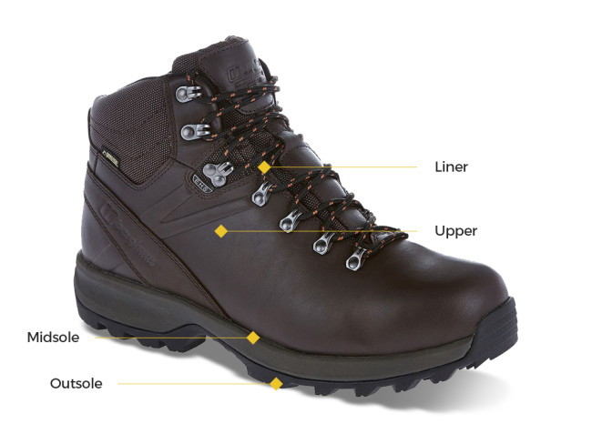 Which Walking Boots? - Buying Guide | Winfields Outdoors